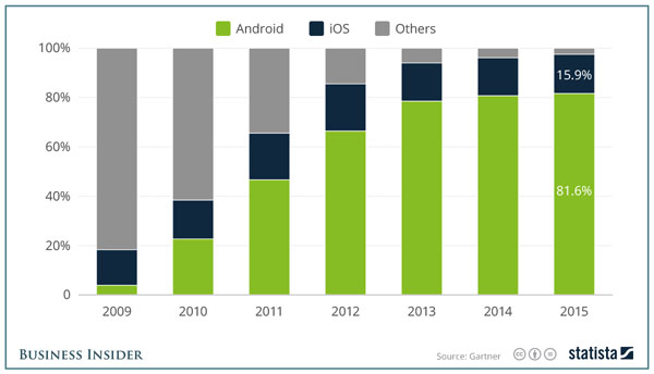 Android and iOS in the world