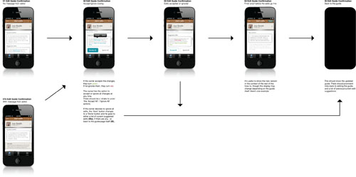 Mobile app screenflow